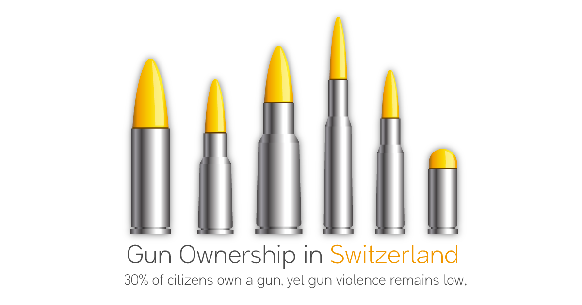 Is Gun Ownership Relatively High in Switzerland?