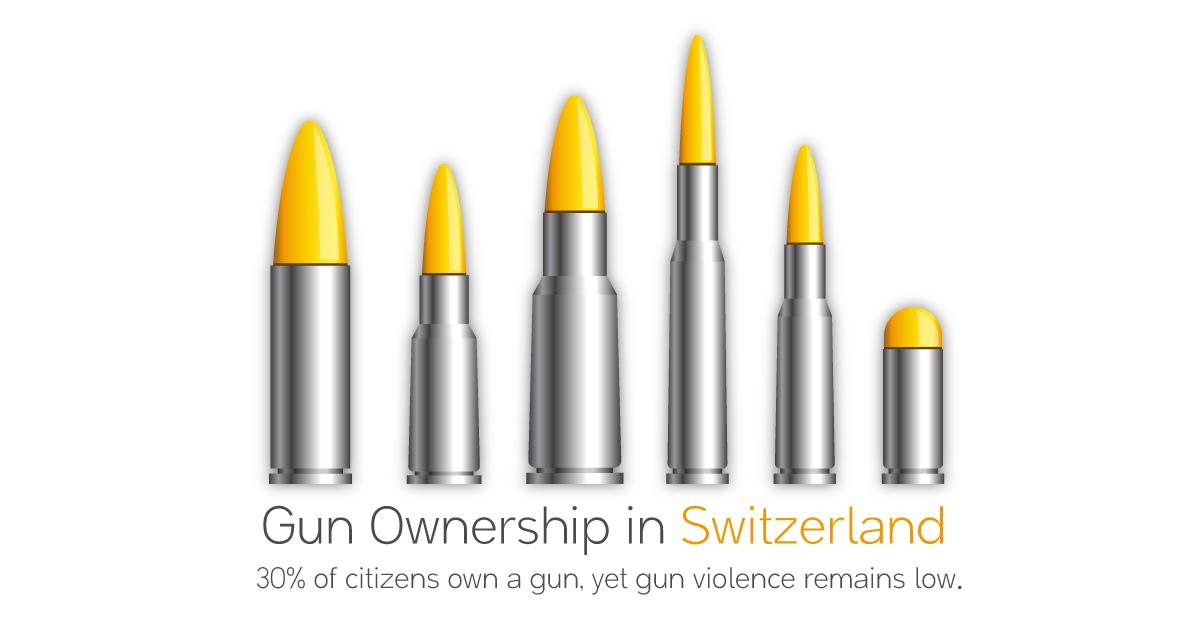 Is Gun Ownership Relatively High in Switzerland?