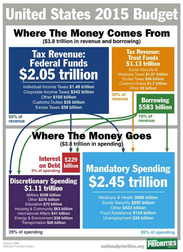 revenue-and-spending-us-budget-2015-infographic