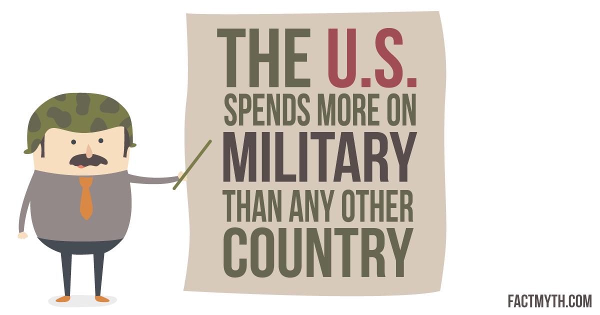 U.S. Spends More on Military Than Any Country.