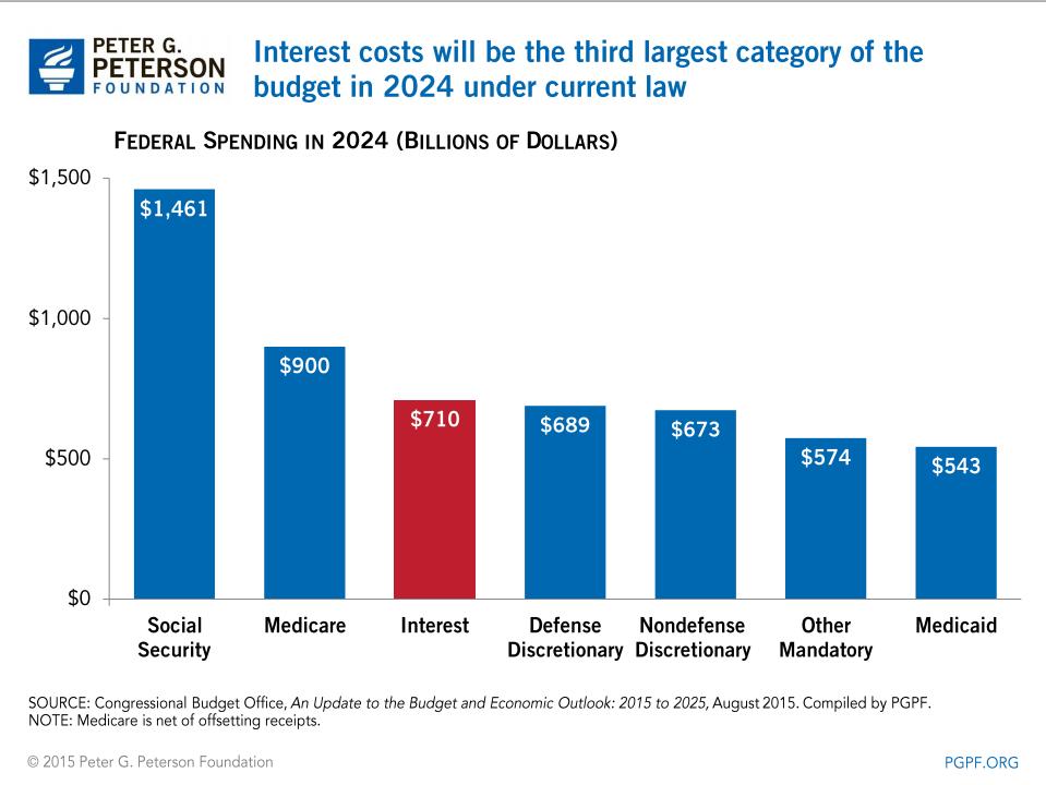 us-spending-2024