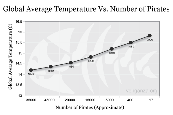 Pirates Versus Global temperature: Source