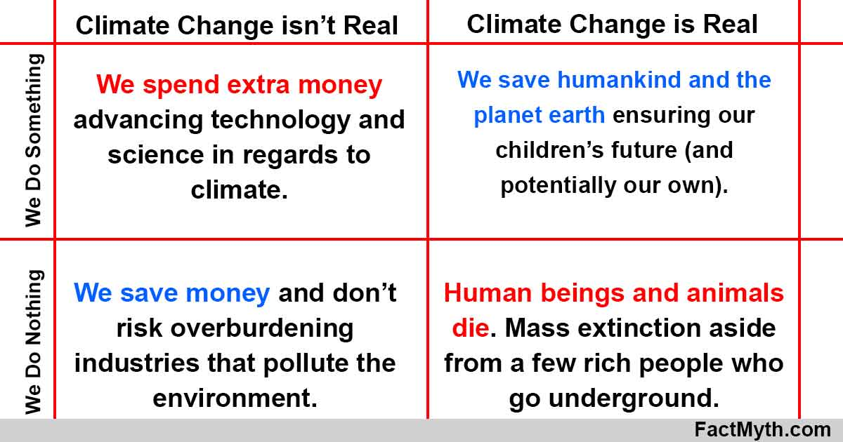 Climate change diagram