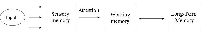 Fig 1. The Working Memory Model (Baddeley and Hitch, 1974). Source.