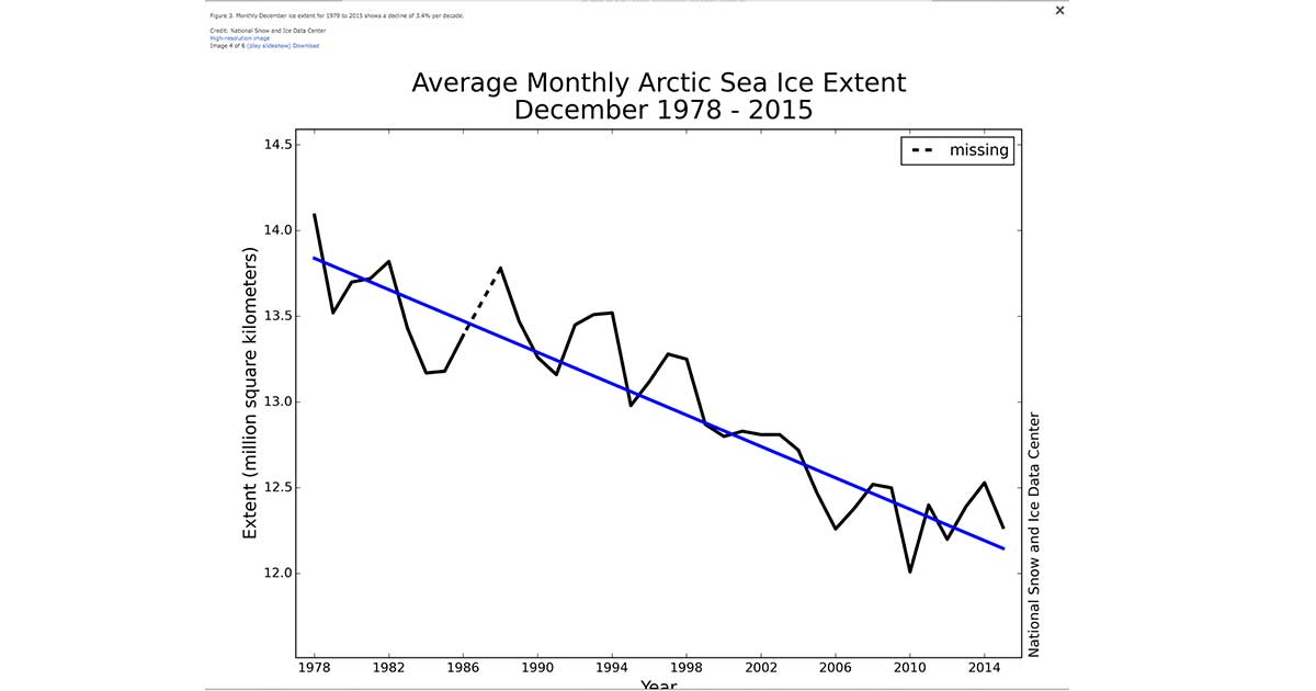 Data showing ice caps melting. source.