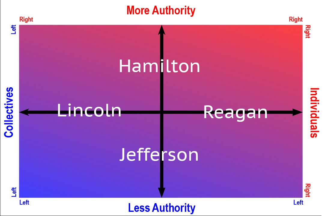 Ideology Spectrum of American Leaders