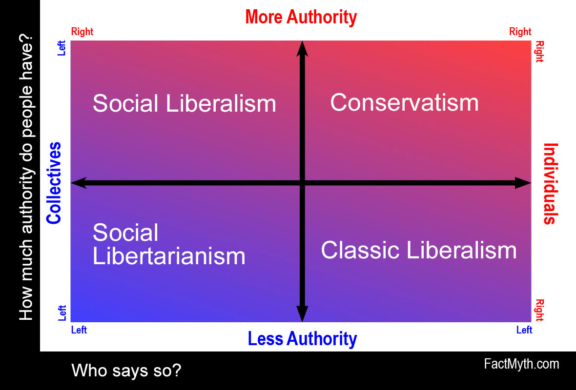 basic-left-right-political-spectrum-2.0