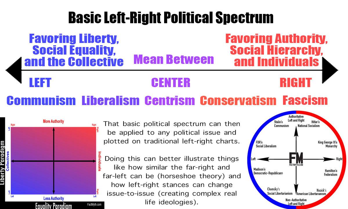 A Basic Political Spectrum