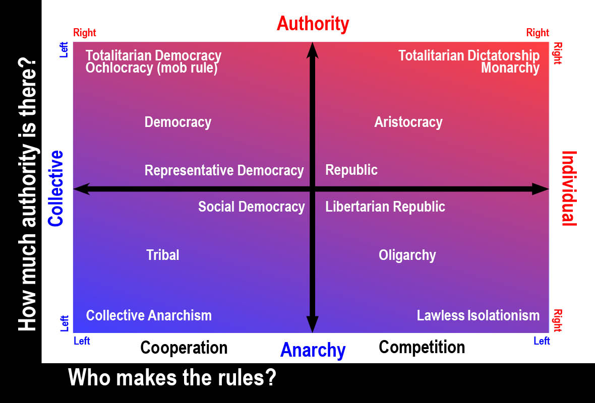 A left-right paradigm using a four point graph to show how common government types relate to left and right in terms of who has authority and who says so.