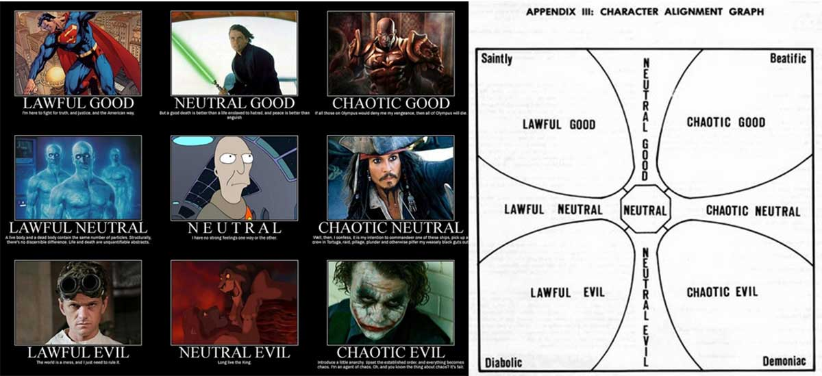 Types of Good and Evil