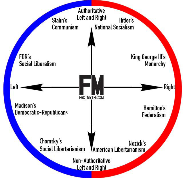 One way to look at the left-right political spectrum. In this model the left and right intersect at two points.