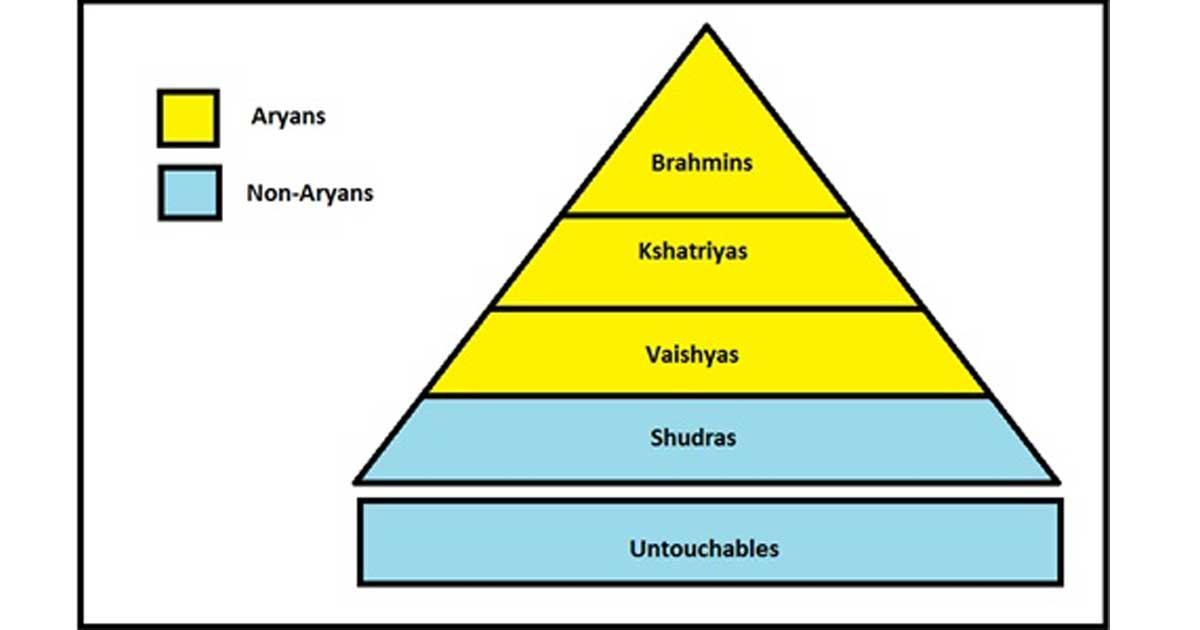 a comparison of the indian caste system and the american class system That the two systems are closely similar in operation despite differences of content  low-caste  nitions indeed, the caste system in india has  of american race  relations indian caste is  360 (see also his caste, class and race [garden.