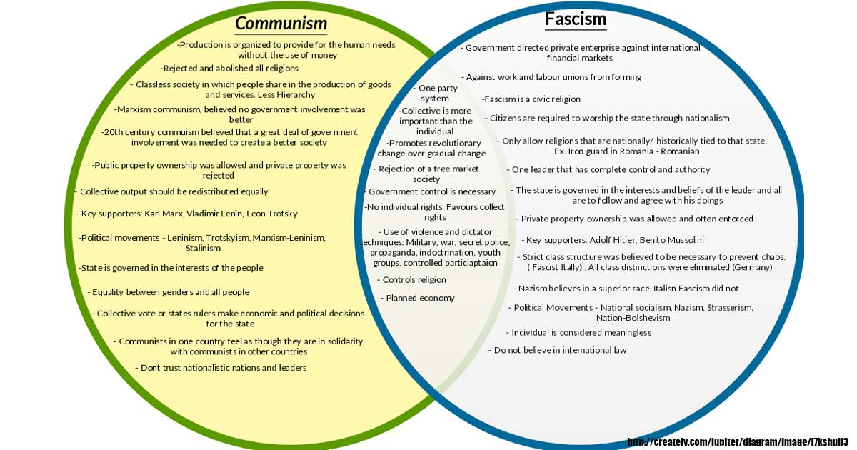 a comparison of germanys fascism and russias communism Comparison between fascist italy and nazi germany the reasons for the rise of fascism in both germany and italy had three common denominators:1  communism in the .