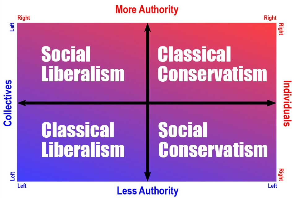 Left-Right Chart Liberal Vs. Conservative