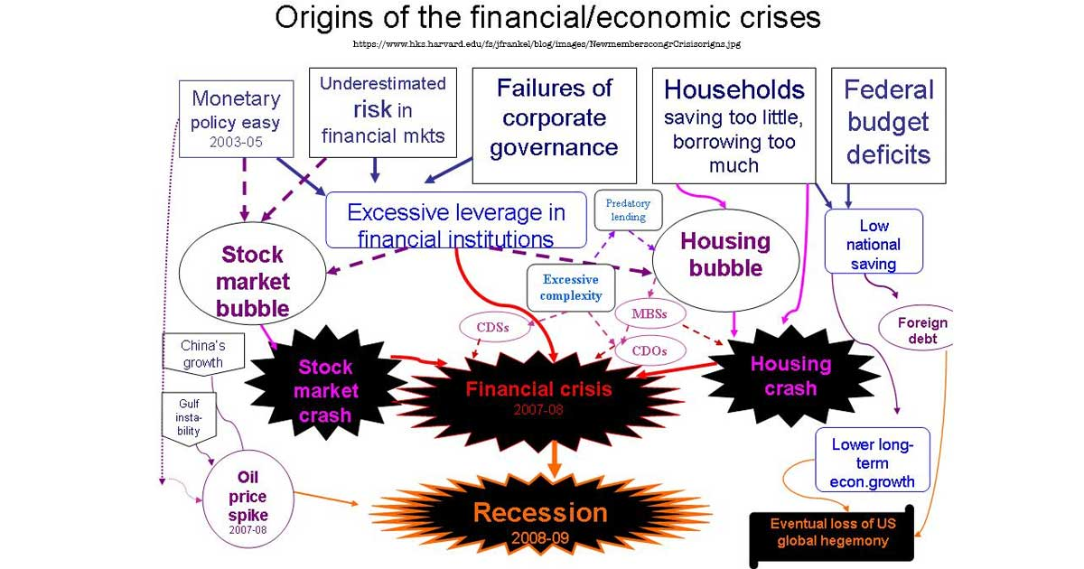 Financial Crisis Explained