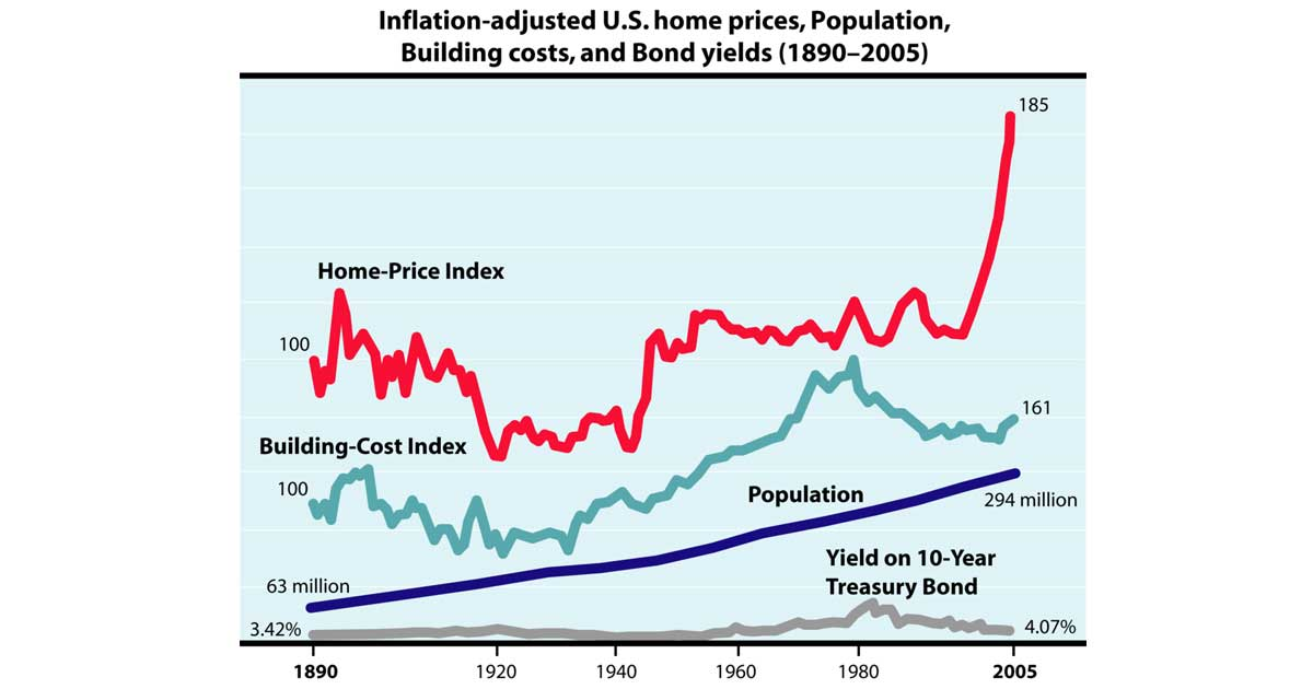 Fig. 1: Robert Shiller's plot of U.S. home prices, population, building costs, and bond yields, from Irrational Exuberance, 2nd ed.[1] Shiller shows that inflation-adjusted U.S. home prices increased 0.4% per year from 1890 to 2004 and 0.7% per year from 1940 to 2004, whereas U.S. census data from 1940 to 2004 shows that the self-assessed value increased 2% per year (source).