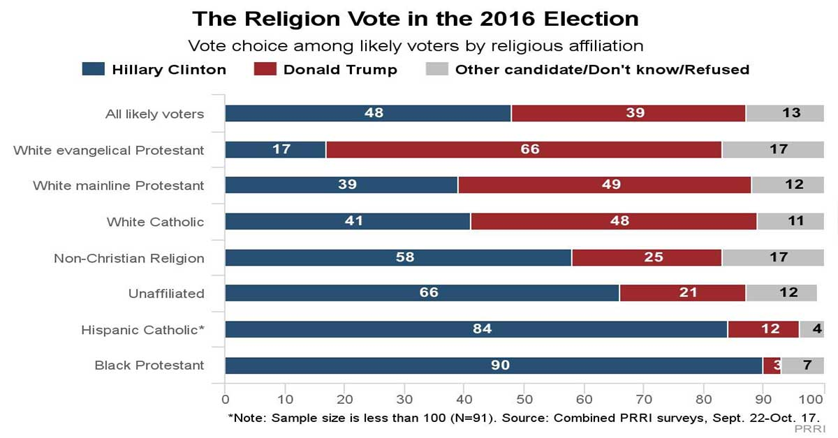 American voters' presidential preferences are sharply divided along religious lines. The 2016 Religion Vote Daniel Cox, Ph.D., Robert P. Jones, Ph.D., 10.27.2016.