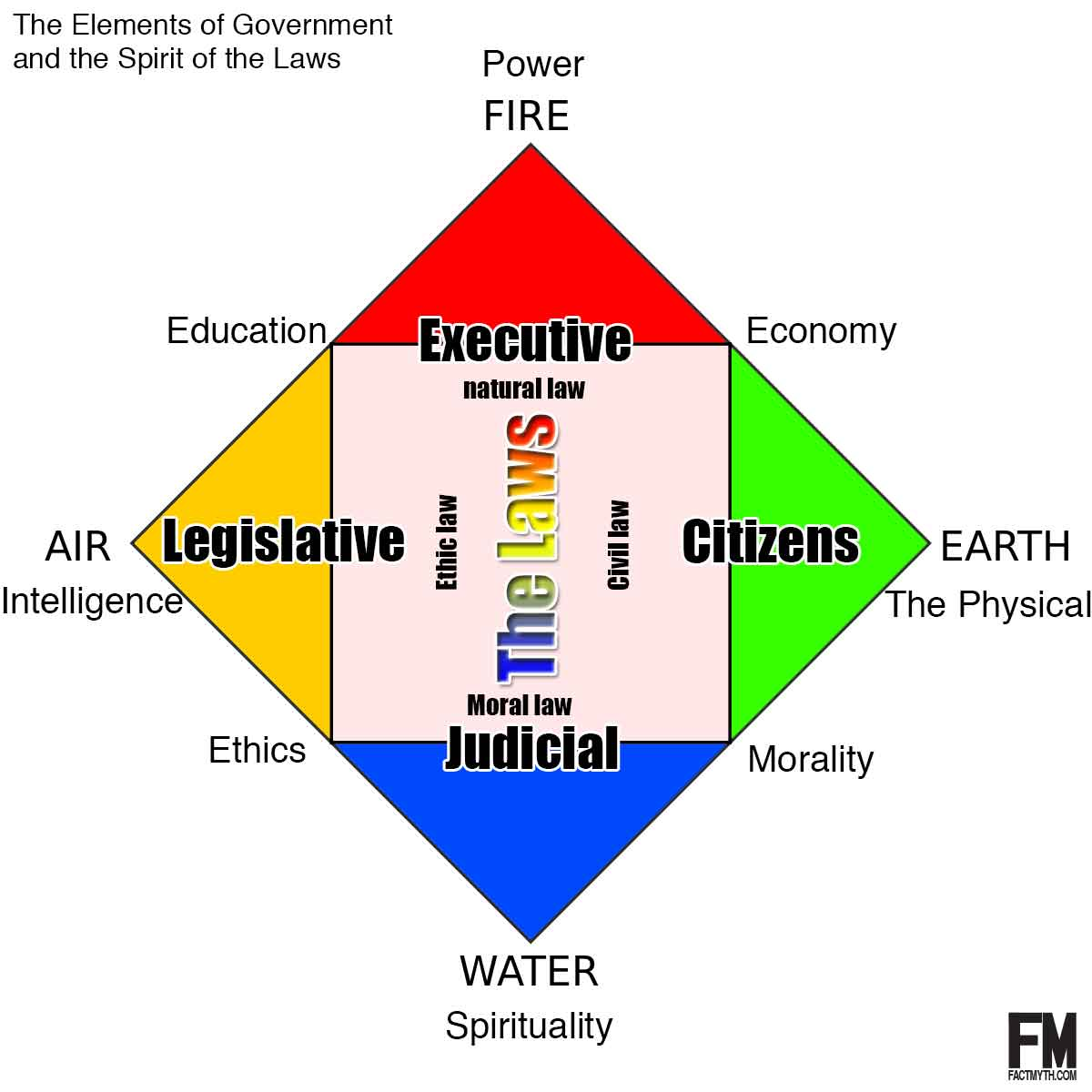 The Elements of Government and the Spirit of the Laws