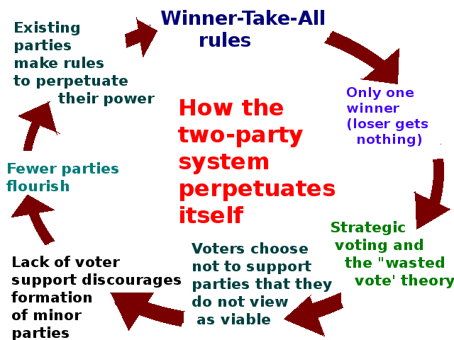 Why the winner-take-all system leads to a two party system in practice despite there being no official two party system in the U.S.