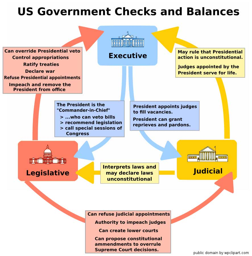 the separation of powers and checks