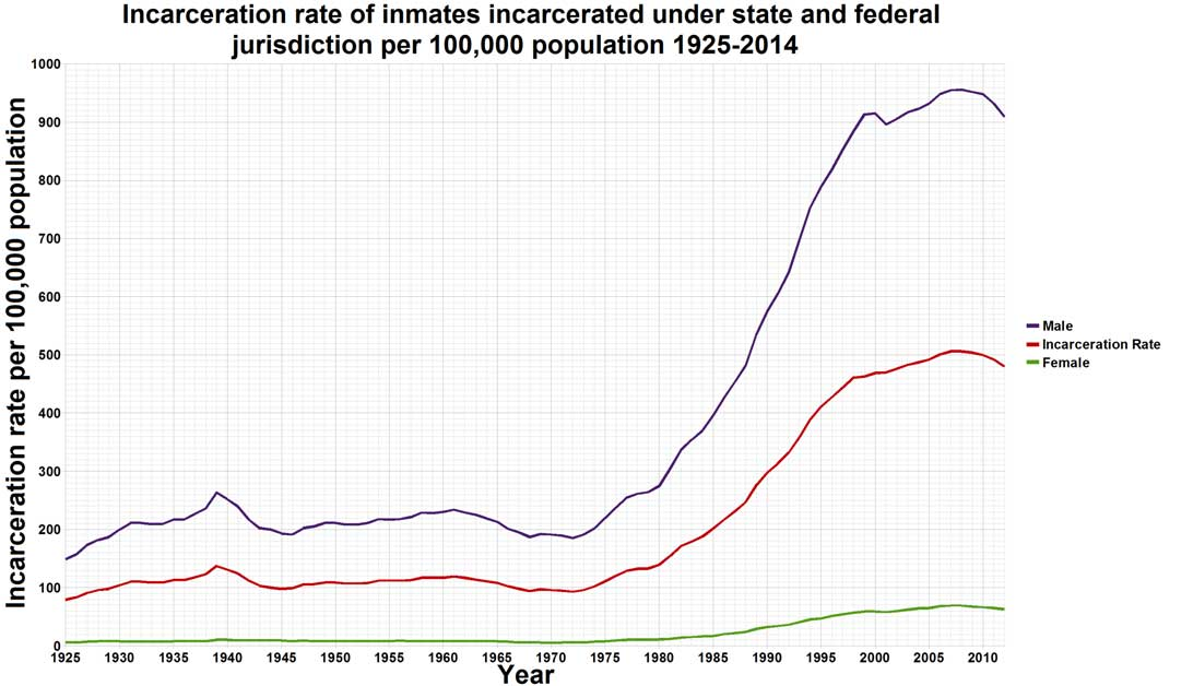 united-states-incarceration-rate