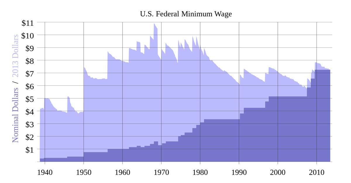 Increasing the Minimum Wage Stimulates the Economy - Fact or Myth?