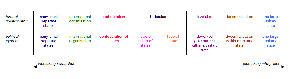 the form of government in the united states is
