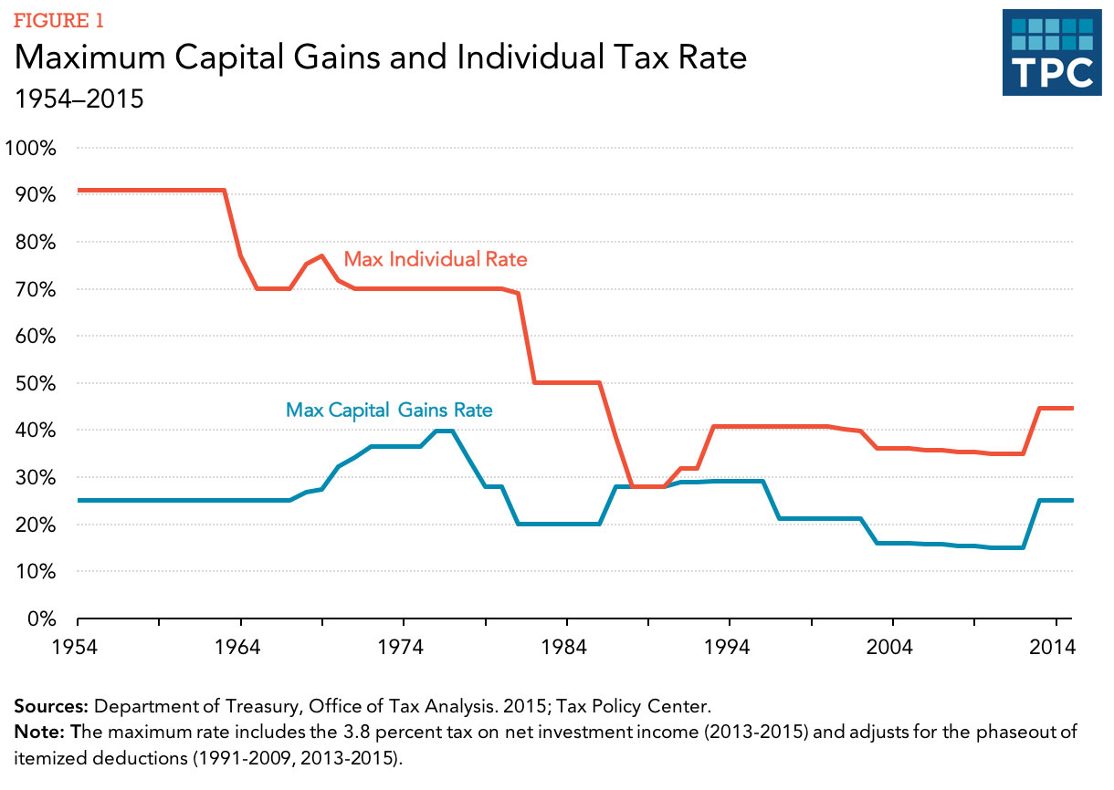 The good news about capital gains on real estate