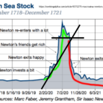 Isaac Newton South Sea Bubble Chart